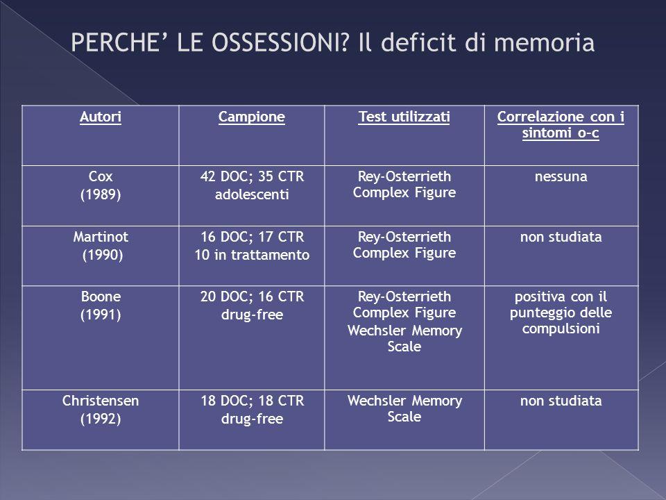 AutoriCampioneTest utilizzatiCorrelazione con i sintomi o-c Cox (1989) 42 DOC; 35 CTR adolescenti Rey-Osterrieth Complex Figure nessuna Martinot (1990
