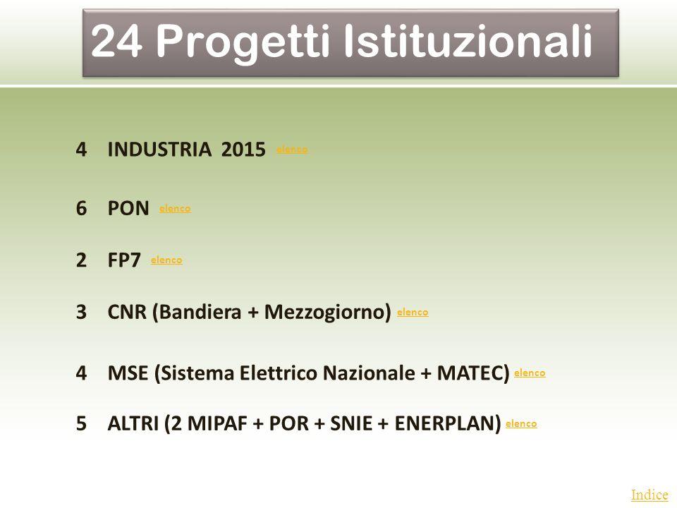 Indice 4INDUSTRIA 2015 elenco elenco 6PON elenco elenco 2FP7 elenco elenco 3CNR (Bandiera + Mezzogiorno) elenco elenco 4MSE (Sistema Elettrico Naziona