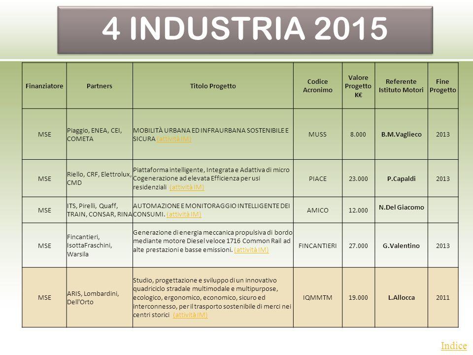 Indice Partecipanti Di Ruolo Istituto Motori Attività Istituto Motori Dott.ri G.