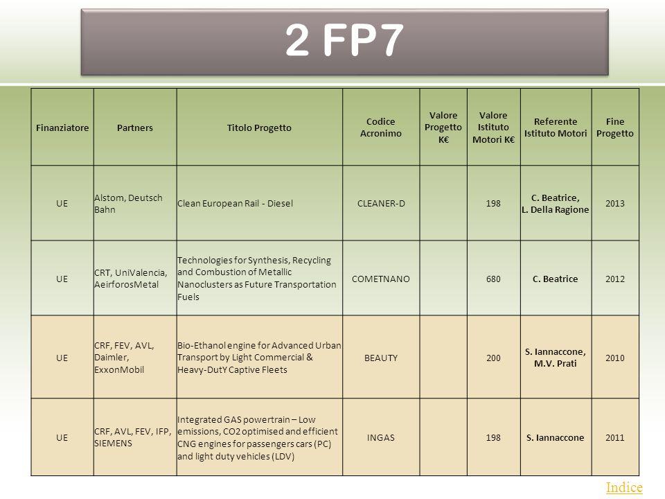 PON Indice FinanziatorePartnersTitolo Progetto Codice Acronimo Valore Progetto K Valore Istituto Motori K Referente Istituto Motori Fine Progetto UE A