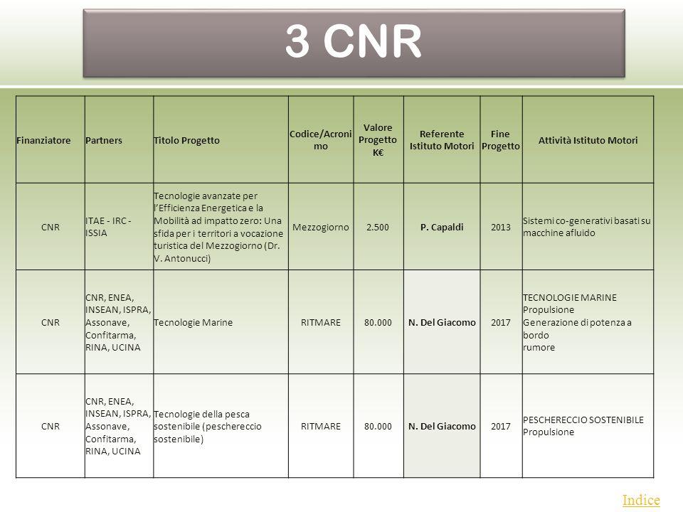 PON Indice FinanziatorePartnersTitolo Progetto Codice/Acroni mo Valore Progetto K Referente Istituto Motori Fine Progetto Attività Istituto Motori CNR