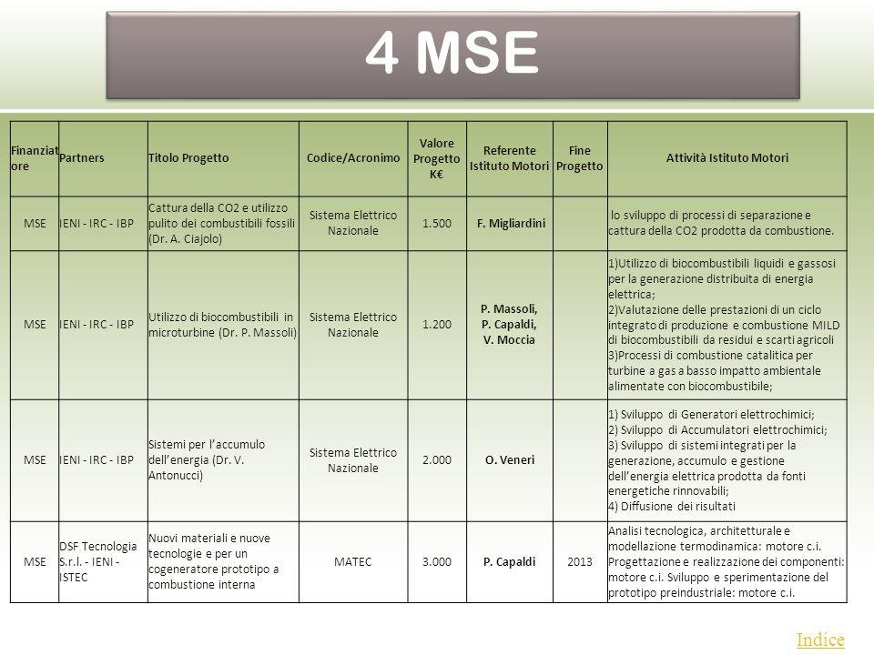 Indice Partecipanti Di Ruolo Istituto Motori Attività Istituto Motori Dott.ri L.