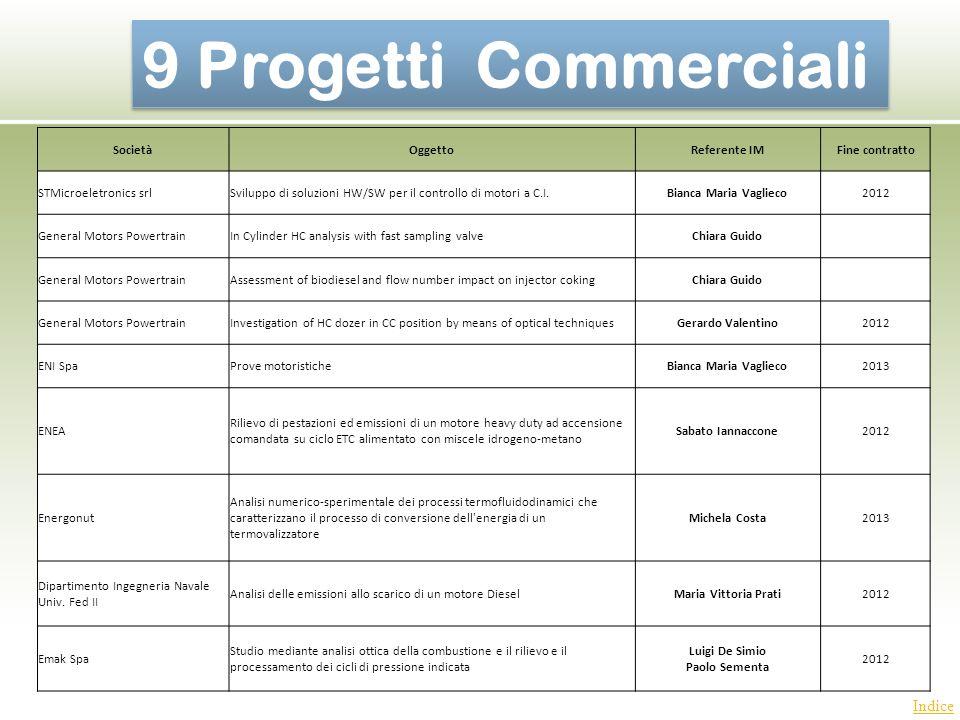 Indice 9 Progetti Commerciali SocietàOggettoReferente IMFine contratto STMicroeletronics srlSviluppo di soluzioni HW/SW per il controllo di motori a C