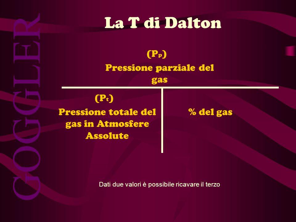 GOGGLER % del gas Pressione parziale del gas (P p ) Pressione totale del gas in Atmosfere Assolute (P t ) La T di Dalton Dati due valori è possibile r