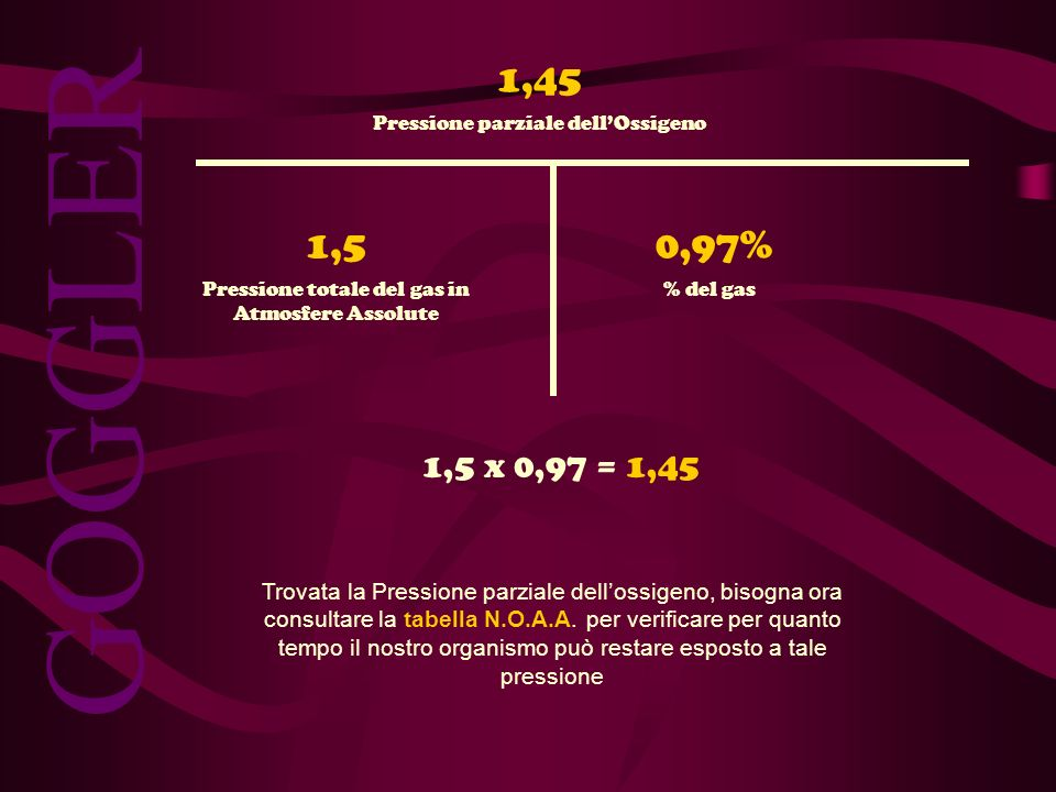 GOGGLER 1,50,97% % del gasPressione totale del gas in Atmosfere Assolute Pressione parziale dellOssigeno 1,5 x 0,97 = 1,45 1,45 Trovata la Pressione p