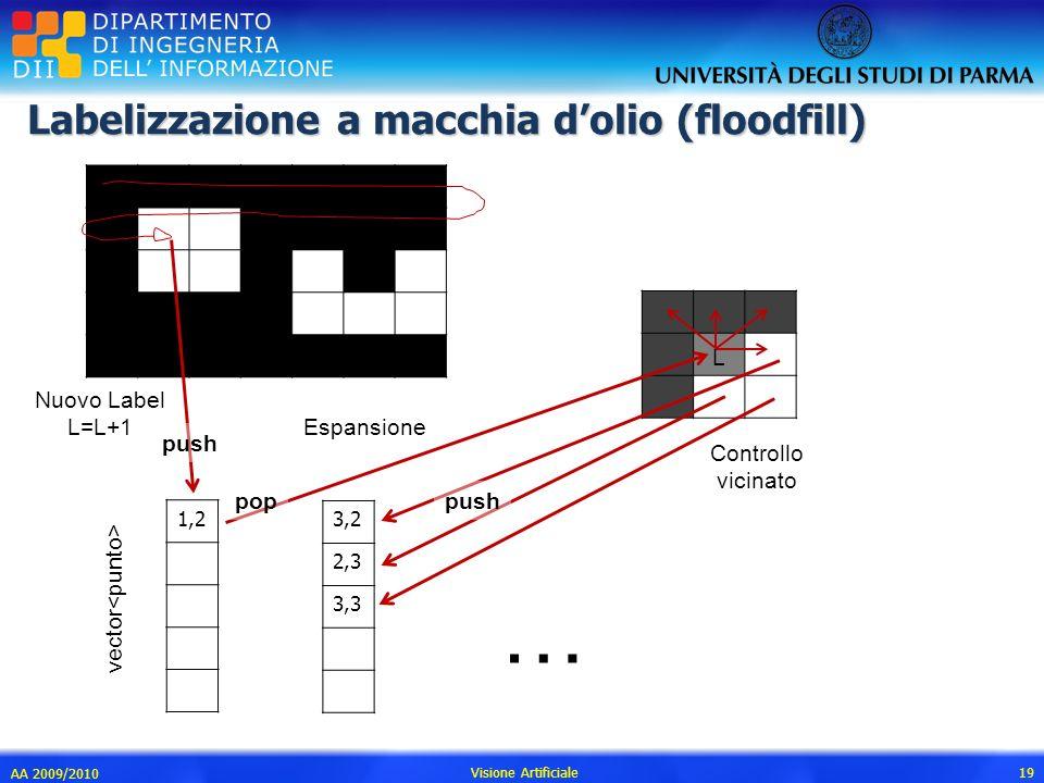 Labelizzazione a macchia dolio (floodfill) AA 2009/2010 Visione Artificiale 19 3,2 2,3 3,3 Espansione Controllo vicinato vector push pop 1,2 Nuovo Lab