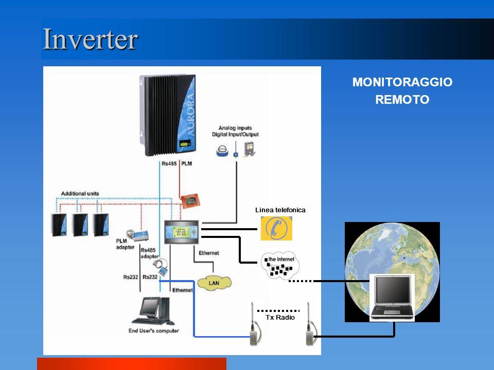 Inverter MONITORAGGIO REMOTO Linea telefonica Tx Radio