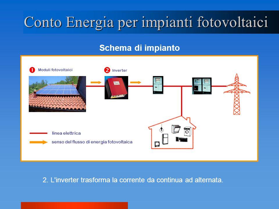 Conto Energia per impianti fotovoltaici Schema di impianto 2. L'inverter trasforma la corrente da continua ad alternata. Moduli fotovoltaici Inverter