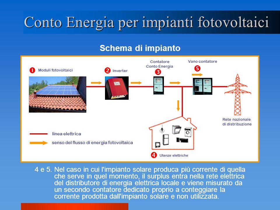Conto Energia per impianti fotovoltaici Schema di impianto 4 e 5. Nel caso in cui l'impianto solare produca più corrente di quella che serve in quel m