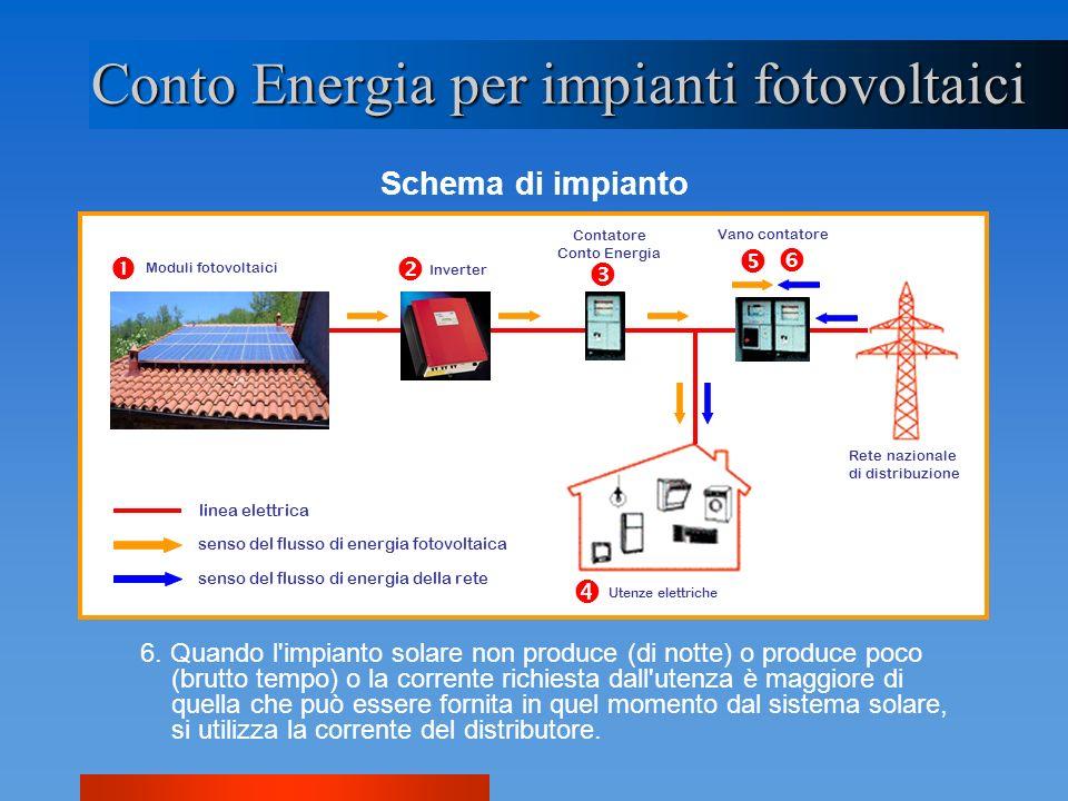 Conto Energia per impianti fotovoltaici Schema di impianto 6. Quando l'impianto solare non produce (di notte) o produce poco (brutto tempo) o la corre