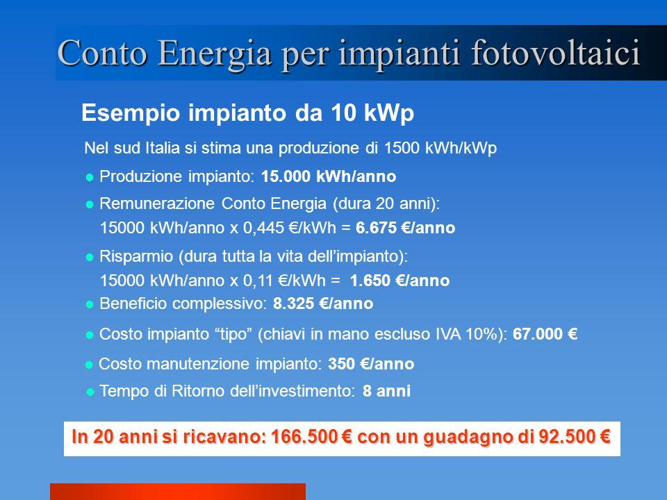 Esempio impianto da 10 kWp Conto Energia per impianti fotovoltaici Nel sud Italia si stima una produzione di 1500 kWh/kWp Produzione impianto: 15.000