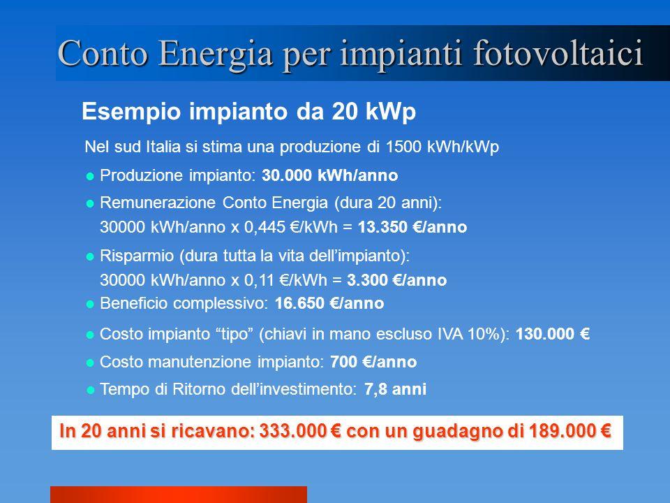 Esempio impianto da 20 kWp Conto Energia per impianti fotovoltaici Nel sud Italia si stima una produzione di 1500 kWh/kWp Produzione impianto: 30.000