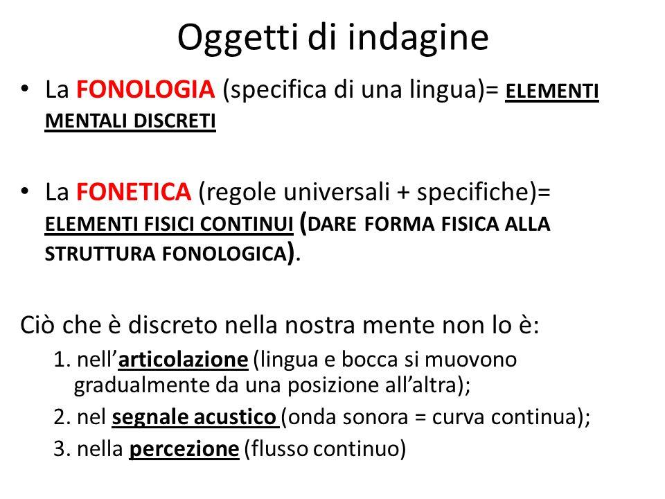 Oggetti di indagine La FONOLOGIA (specifica di una lingua)= ELEMENTI MENTALI DISCRETI La FONETICA (regole universali + specifiche)= ELEMENTI FISICI CONTINUI ( DARE FORMA FISICA ALLA STRUTTURA FONOLOGICA ).