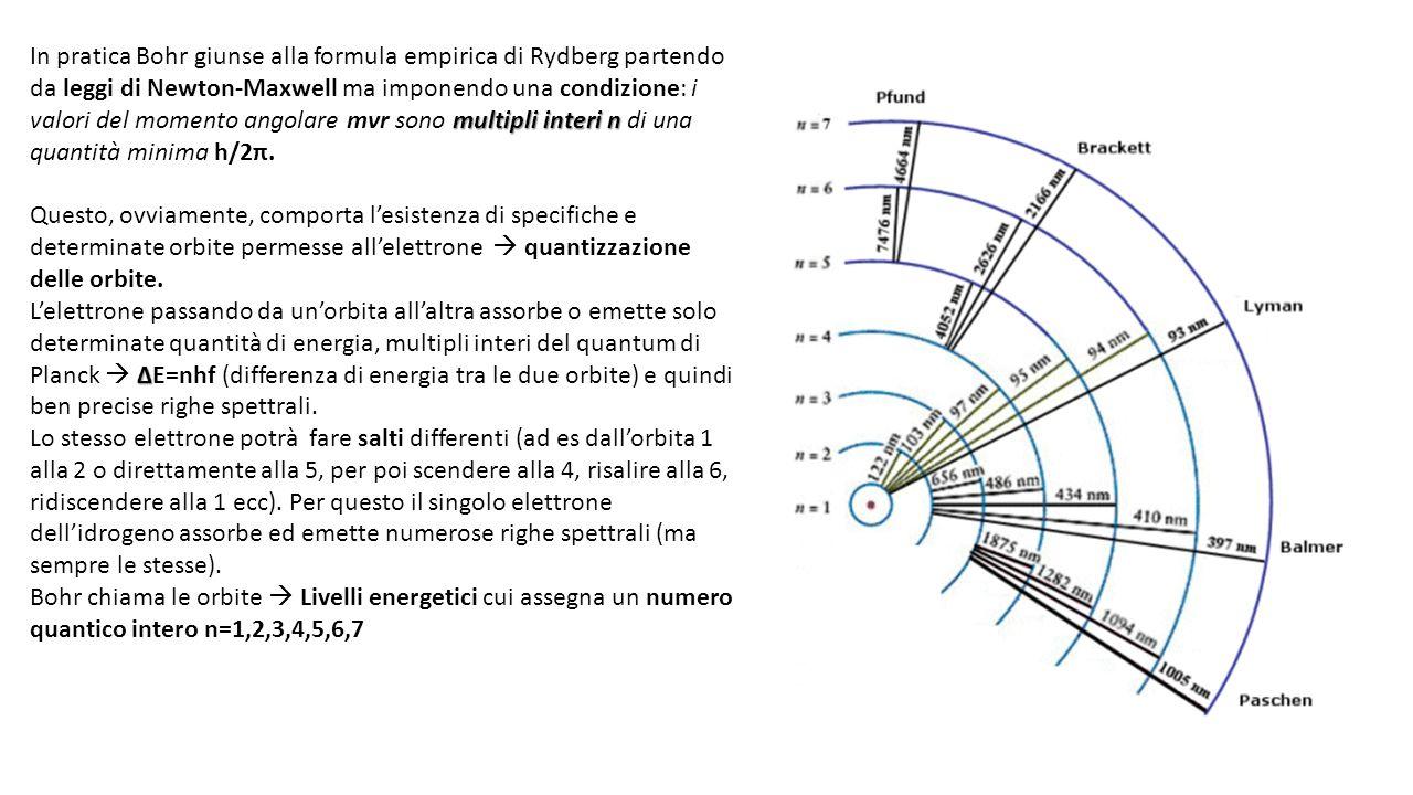 multipli interi n In pratica Bohr giunse alla formula empirica di Rydberg partendo da leggi di Newton-Maxwell ma imponendo una condizione: i valori del momento angolare mvr sono multipli interi n di una quantità minima h/2π.