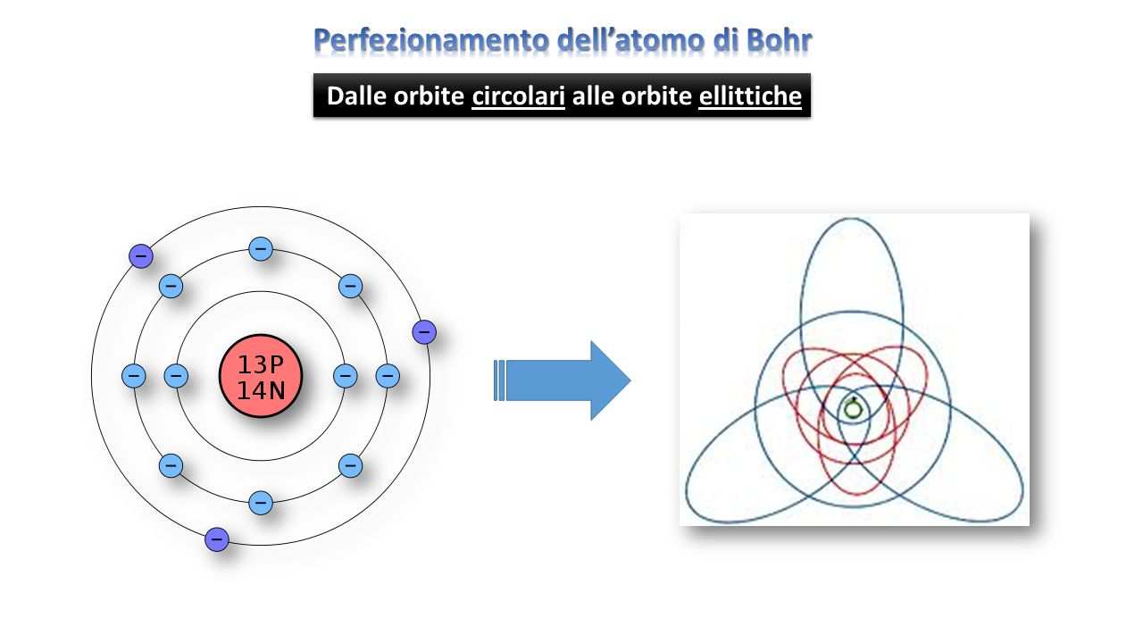 orbite circolari orbite ellittiche Dalle orbite circolari alle orbite ellittiche
