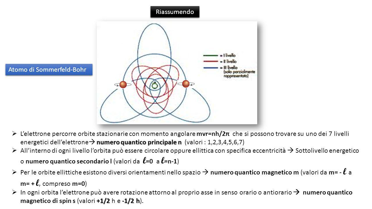 Riassumendo numero quantico principale n Lelettrone percorre orbite stazionarie con momento angolare mvr=nh/2π che si possono trovare su uno dei 7 livelli energetici dellelettrone numero quantico principale n (valori : 1,2,3,4,5,6,7) Allinterno di ogni livello lorbita può essere circolare oppure ellittica con specifica eccentricità Sottolivello energetico o numero quantico secondario l (valori da l =0 a l =n-1) Per le orbite ellittiche esistono diversi orientamenti nello spazio numero quantico magnetico m (valori da m= - l a m= + l, compreso m=0) +1/2 -1/2 h In ogni orbita lelettrone può avere rotazione attorno al proprio asse in senso orario o antiorario numero quantico magnetico di spin s (valori +1/2 h e -1/2 h).