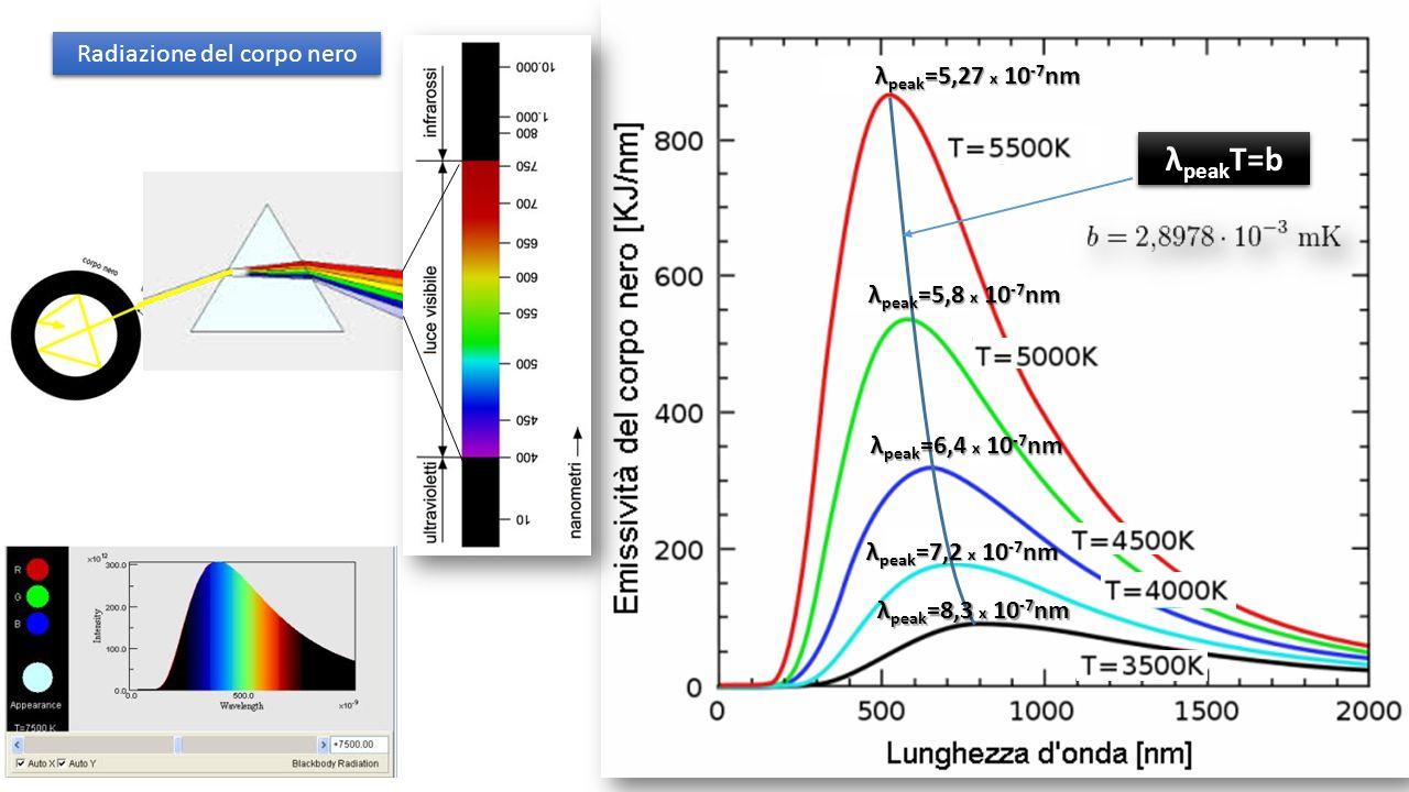 λ peak =5,27 x 10 -7 nm λ peak T=b λ peak =5,8 x 10 -7 nm λ peak =6,4 x 10 -7 nm λ peak =7,2 x 10 -7 nm λ peak =8,3 x 10 -7 nm Radiazione del corpo nero