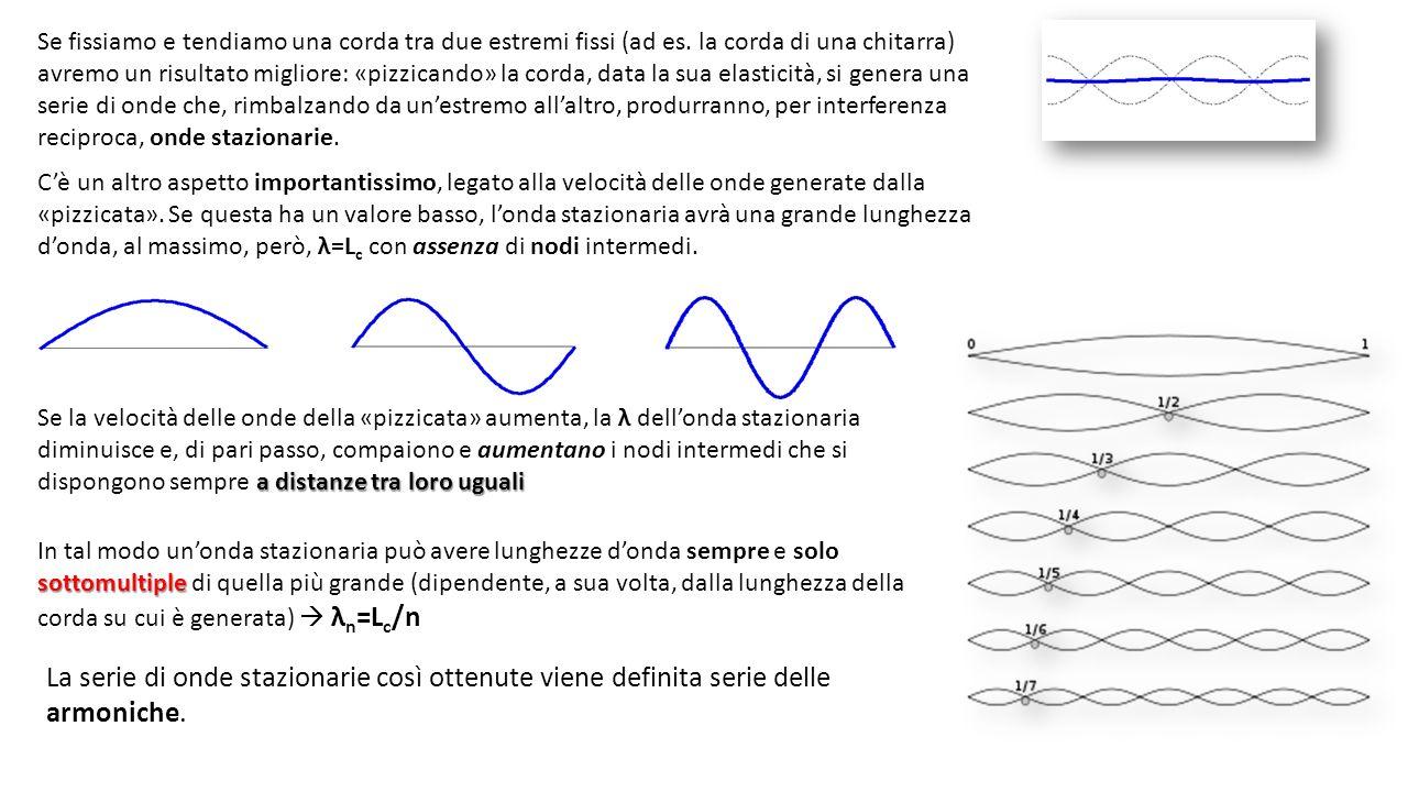 Se fissiamo e tendiamo una corda tra due estremi fissi (ad es.