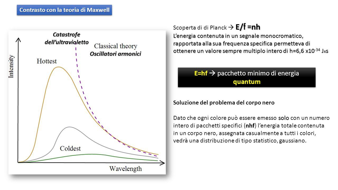 Oscillatori armonici Catastrofe dellultravioletto E/ f = nh Scoperta di di Planck E/ f = nh Lenergia contenuta in un segnale monocromatico, rapportata