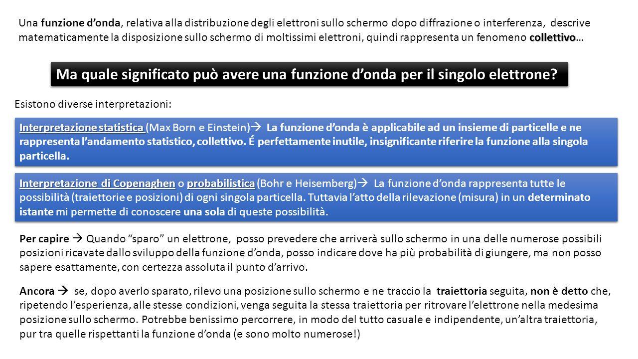 Esistono diverse interpretazioni: Interpretazione statistica Interpretazione statistica (Max Born e Einstein) La funzione donda è applicabile ad un insieme di particelle e ne rappresenta landamento statistico, collettivo.
