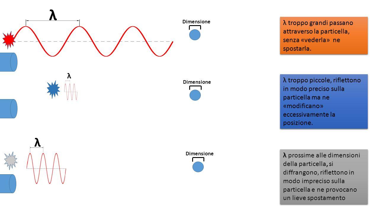 Dimensione λ λ λ λ troppo grandi passano attraverso la particella, senza «vederla» ne spostarla. λ troppo piccole, riflettono in modo preciso sulla pa