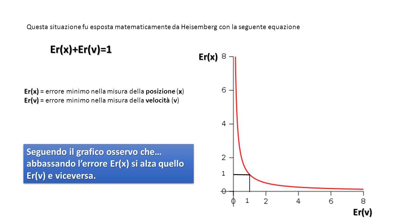 Questa situazione fu esposta matematicamente da Heisemberg con la seguente equazione Er(x)+Er(v)=1 Er(x) x Er(x) = errore minimo nella misura della posizione (x) Er(v) Er(v) = errore minimo nella misura della velocità (v)Er(x)Er(v) 1 1 Seguendo il grafico osservo che… abbassando lerrore Er(x) si alza quello Er(v) e viceversa.