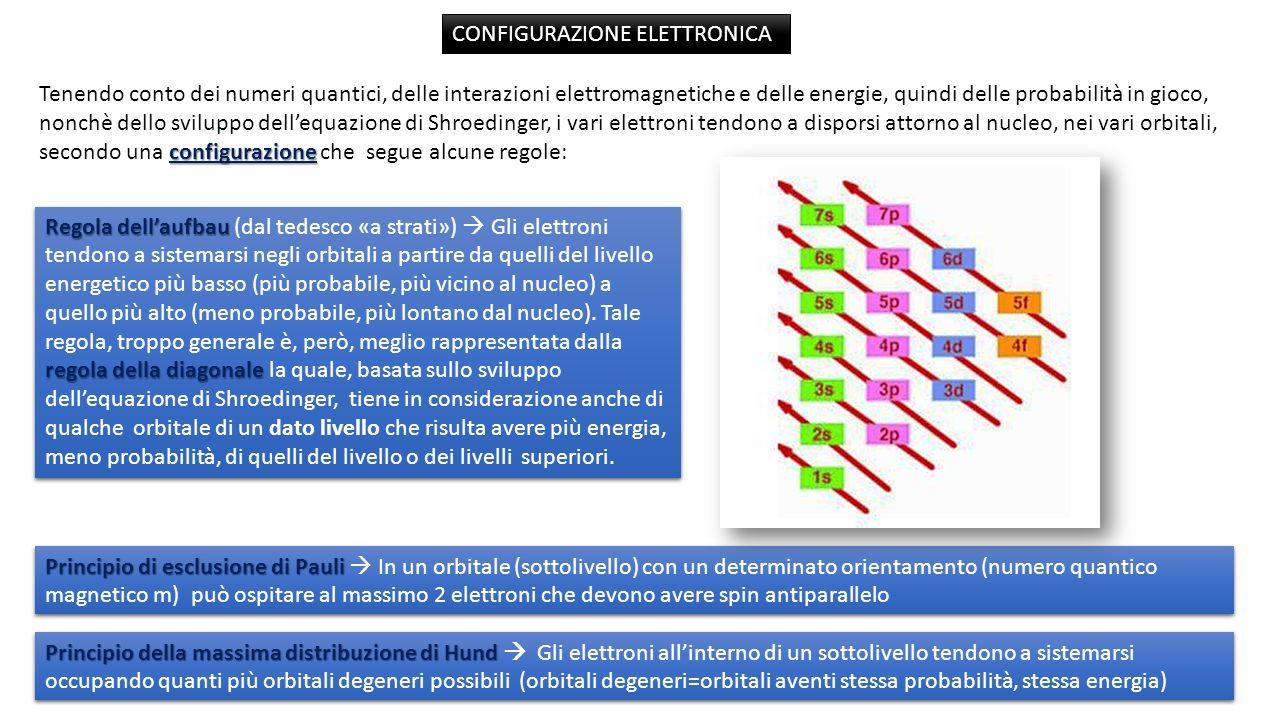 configurazione Tenendo conto dei numeri quantici, delle interazioni elettromagnetiche e delle energie, quindi delle probabilità in gioco, nonchè dello sviluppo dellequazione di Shroedinger, i vari elettroni tendono a disporsi attorno al nucleo, nei vari orbitali, secondo una configurazione che segue alcune regole: Regola dellaufbau regola della diagonale Regola dellaufbau (dal tedesco «a strati») Gli elettroni tendono a sistemarsi negli orbitali a partire da quelli del livello energetico più basso (più probabile, più vicino al nucleo) a quello più alto (meno probabile, più lontano dal nucleo).