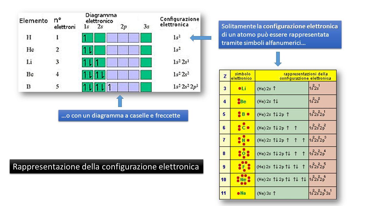 configurazione elettronica Solitamente la configurazione elettronica di un atomo può essere rappresentata tramite simboli alfanumerici… …o con un diagramma a caselle e freccette Rappresentazione della configurazione elettronica