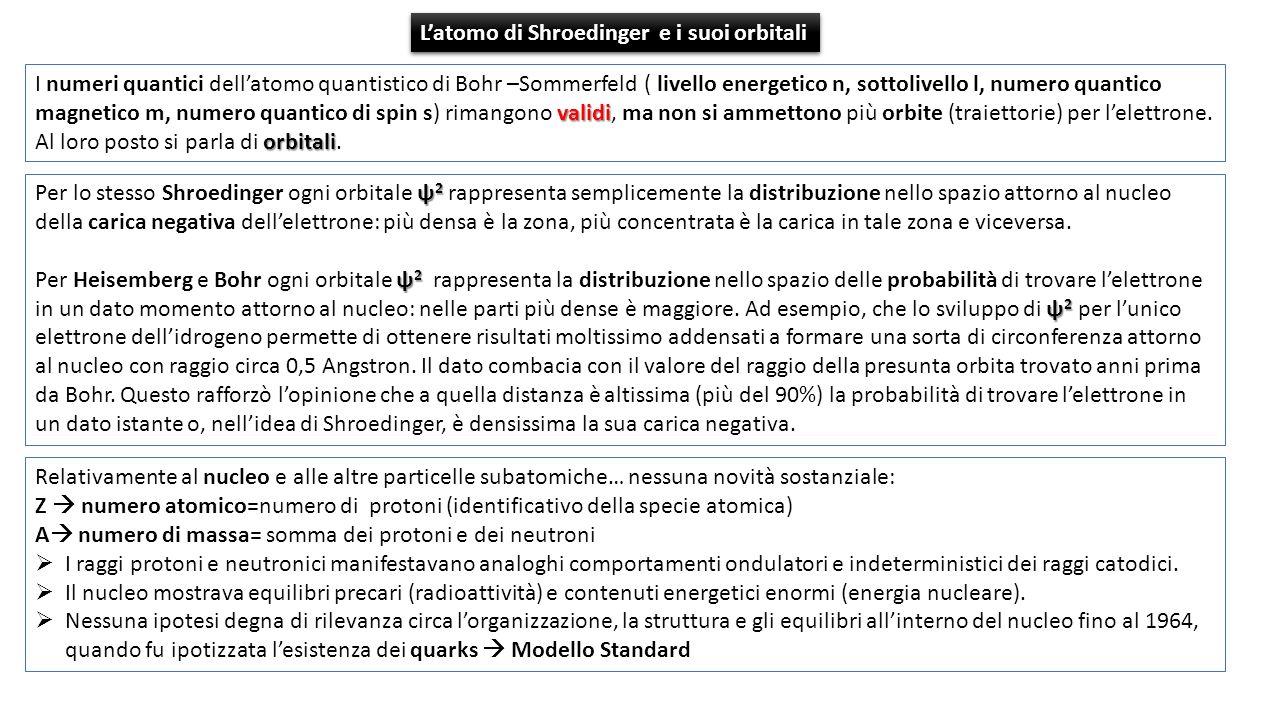 Latomo di Shroedinger e i suoi orbitali ψ 2 Per lo stesso Shroedinger ogni orbitale ψ 2 rappresenta semplicemente la distribuzione nello spazio attorn