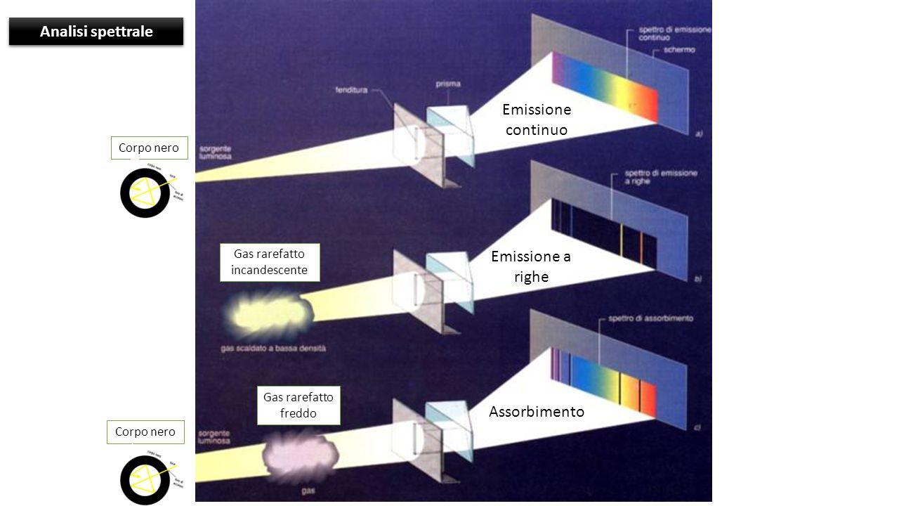 Corpo nero Gas rarefatto incandescente Gas rarefatto freddo Corpo nero Emissione a righe Emissione continuo Assorbimento Analisi spettrale
