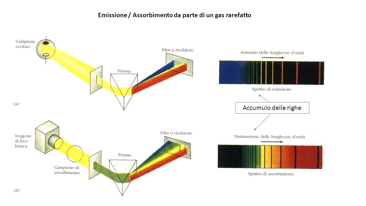 Emissione / Assorbimento da parte di un gas rarefatto Accumulo delle righe