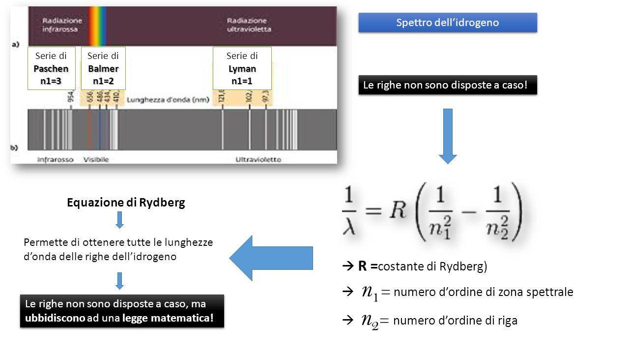 Equazione di Rydberg R = costante di Rydberg) n 1 = numero dordine di zona spettrale n 2 = numero dordine di riga Permette di ottenere tutte le lunghezze donda delle righe dellidrogeno ubbidiscono legge matematica.