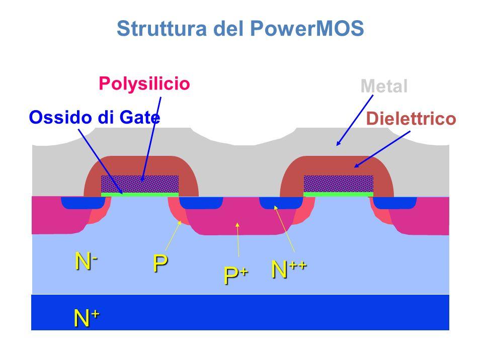 Struttura del PowerMOS N ++ P P+P+P+P+ N-N-N-N- N+N+N+N+ Metal Dielettrico Polysilicio Ossido di Gate