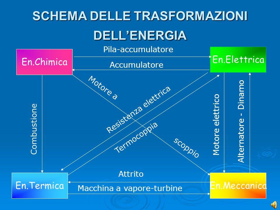 ALTRE FORME DI ENERGIA Altre forme di energia derivate : Energia potenziale Energia potenziale Energia cinetica Energia cinetica Energia elastica Ener