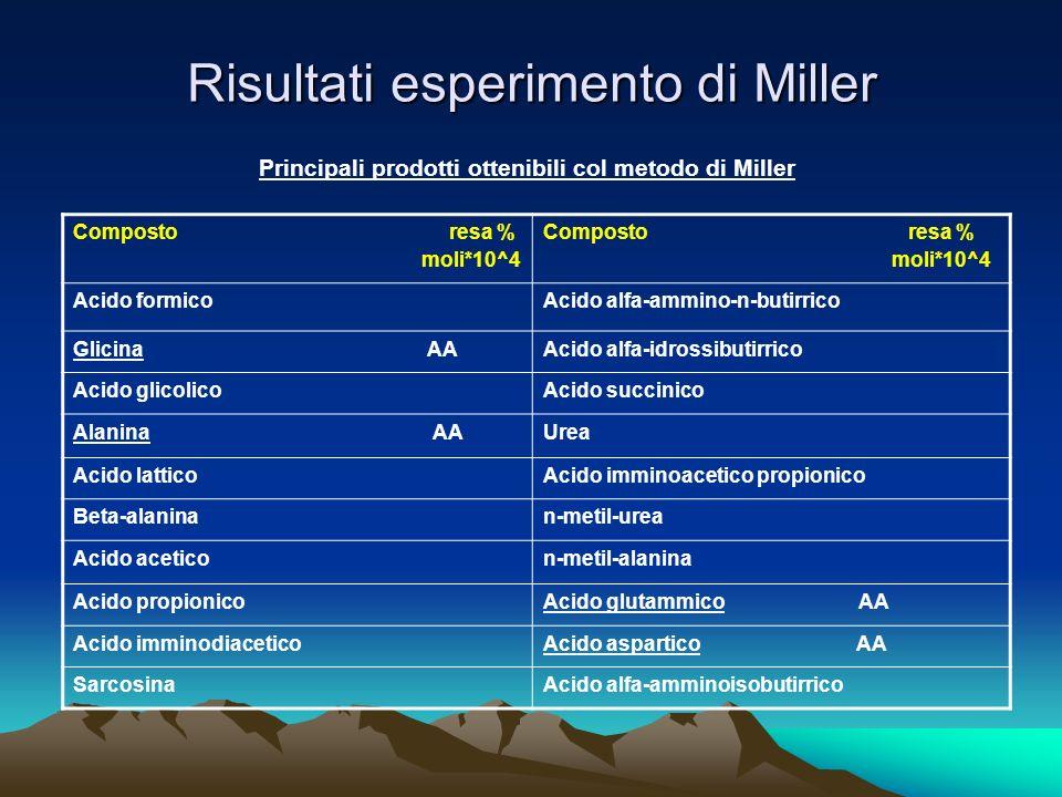 Risultati esperimento di Miller Composto resa % moli*10^4 Composto resa % moli*10^4 Acido formicoAcido alfa-ammino-n-butirrico Glicina AAAcido alfa-id