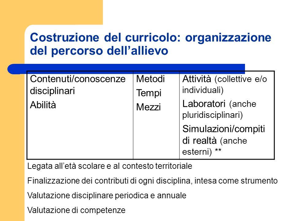 Costruzione del curricolo: organizzazione del percorso dellallievo Contenuti/conoscenze disciplinari Abilità Metodi Tempi Mezzi Attività (collettive e