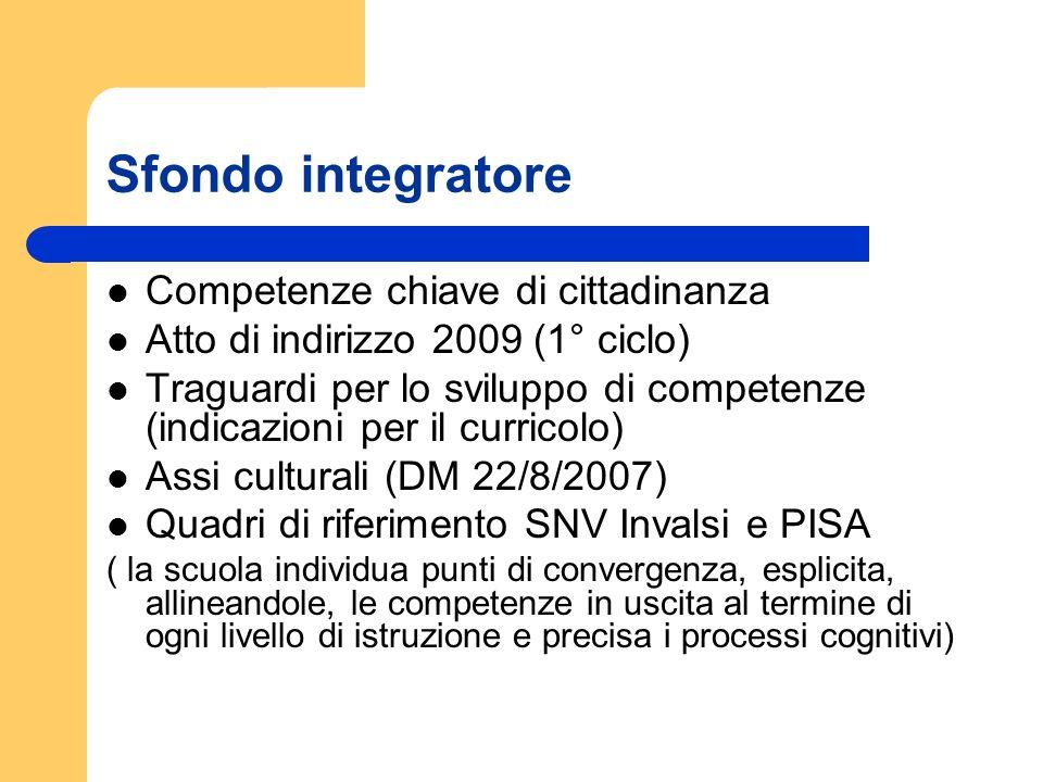 Sfondo integratore Competenze chiave di cittadinanza Atto di indirizzo 2009 (1° ciclo) Traguardi per lo sviluppo di competenze (indicazioni per il cur