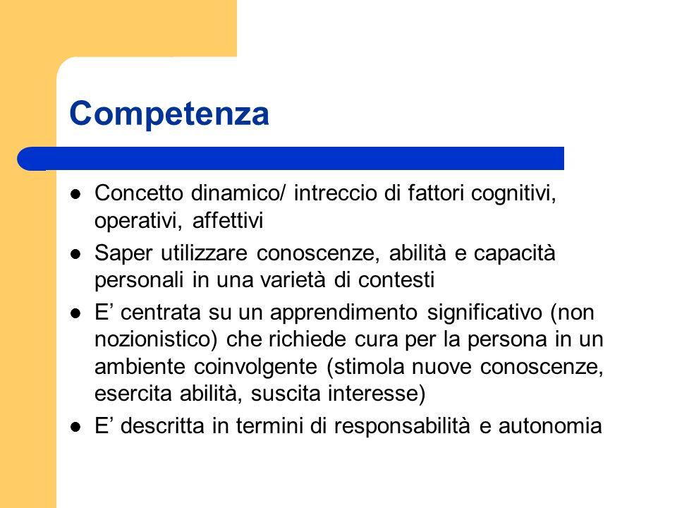 Competenza Concetto dinamico/ intreccio di fattori cognitivi, operativi, affettivi Saper utilizzare conoscenze, abilità e capacità personali in una va
