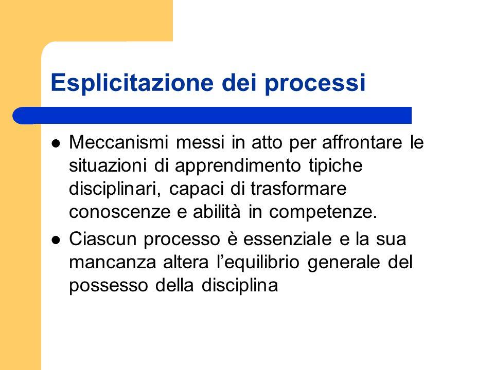 Esplicitazione dei processi Meccanismi messi in atto per affrontare le situazioni di apprendimento tipiche disciplinari, capaci di trasformare conosce
