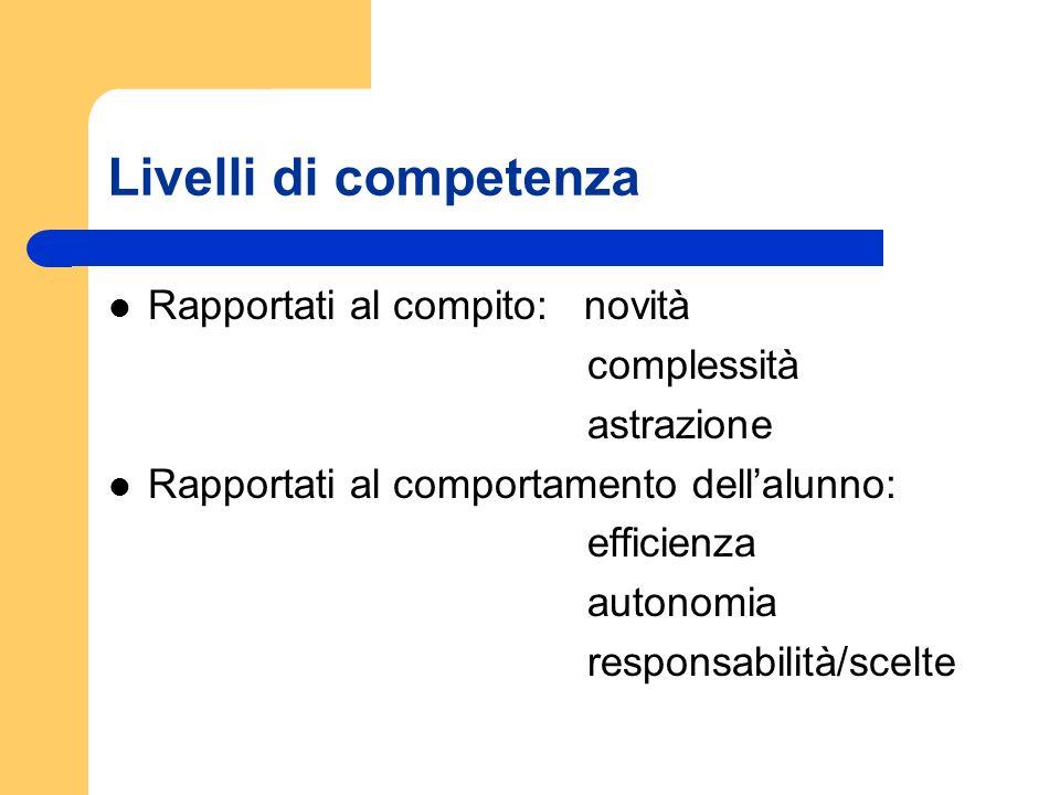 Livelli di competenza Rapportati al compito: novità complessità astrazione Rapportati al comportamento dellalunno: efficienza autonomia responsabilità