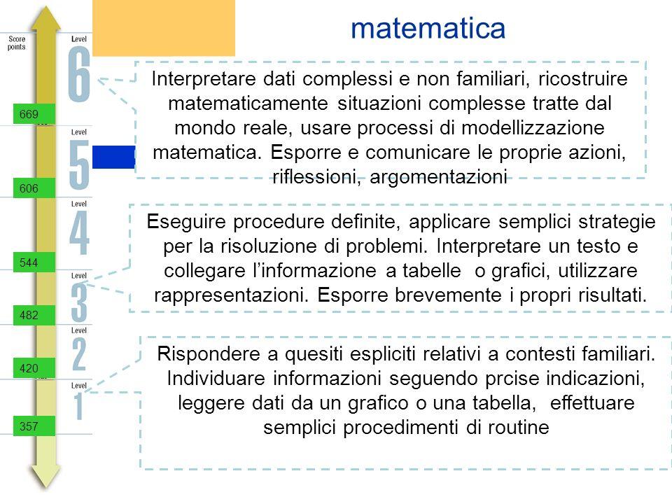 matematica Interpretare dati complessi e non familiari, ricostruire matematicamente situazioni complesse tratte dal mondo reale, usare processi di mod