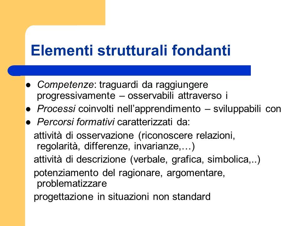 Elementi strutturali fondanti Competenze: traguardi da raggiungere progressivamente – osservabili attraverso i Processi coinvolti nellapprendimento –