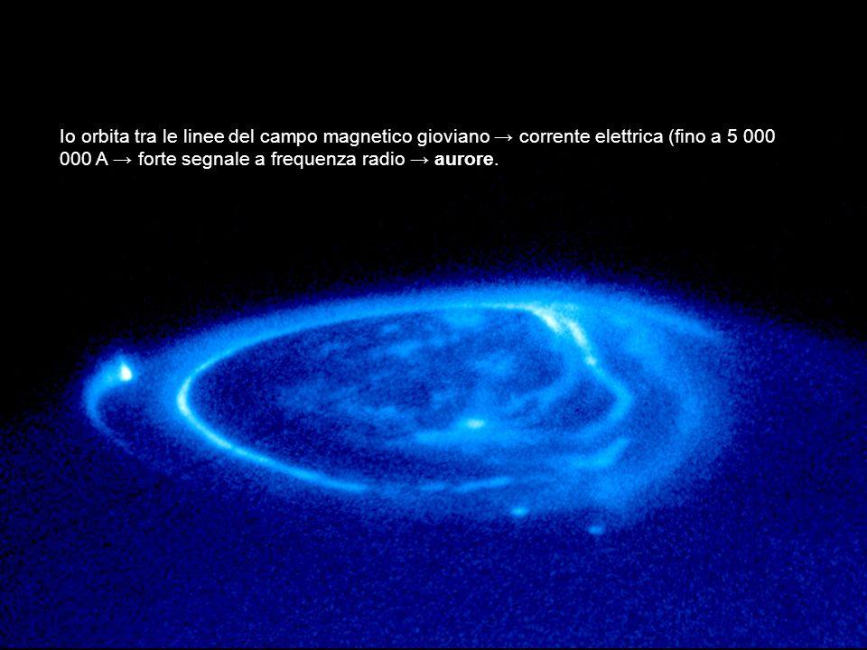 Io orbita tra le linee del campo magnetico gioviano corrente elettrica (fino a 5 000 000 A forte segnale a frequenza radio aurore.