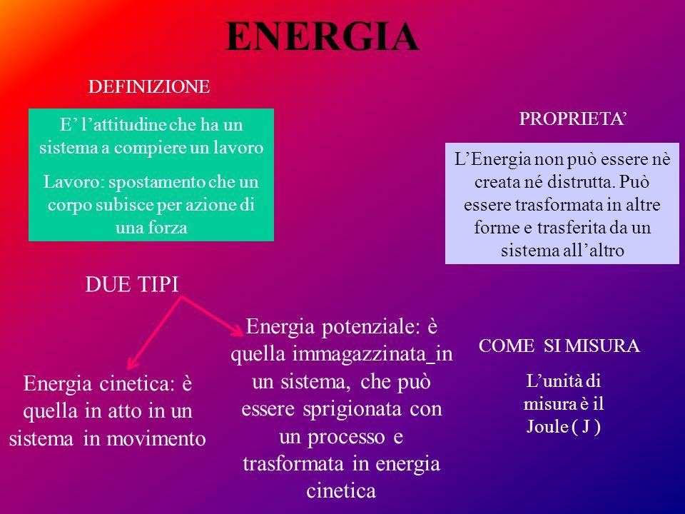 FONTI DI ENERGIA Qualunque processo produttivo richiede energia FONTI DI ENERGIA Esauribili (non rinnovabili) Inesauribili (rinnovabili) petrolio carbon fossile gas naturale uranio e torio biologica idraulica eolica mareomotrice geotermica Alternative