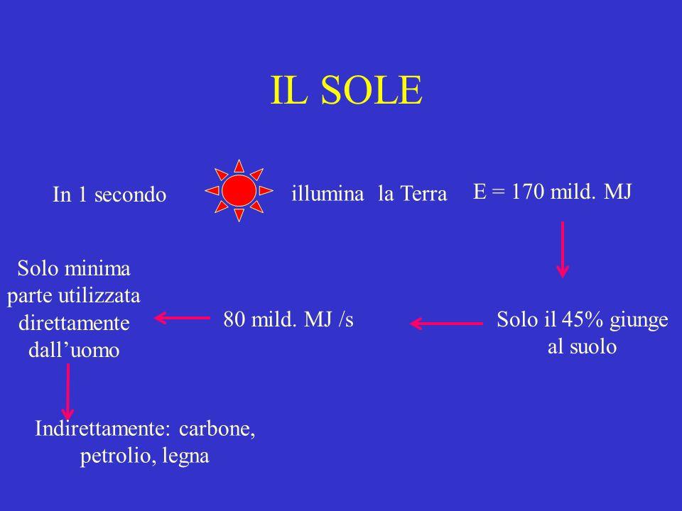 IL SOLE In 1 secondo illumina la Terra E = 170 mild. MJ Solo il 45% giunge al suolo 80 mild. MJ /s Solo minima parte utilizzata direttamente dalluomo