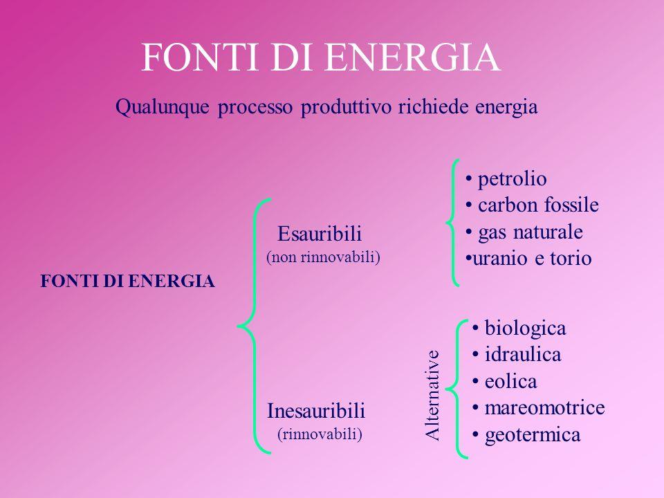 FONTI DI ENERGIA Qualunque processo produttivo richiede energia FONTI DI ENERGIA Esauribili (non rinnovabili) Inesauribili (rinnovabili) petrolio carb