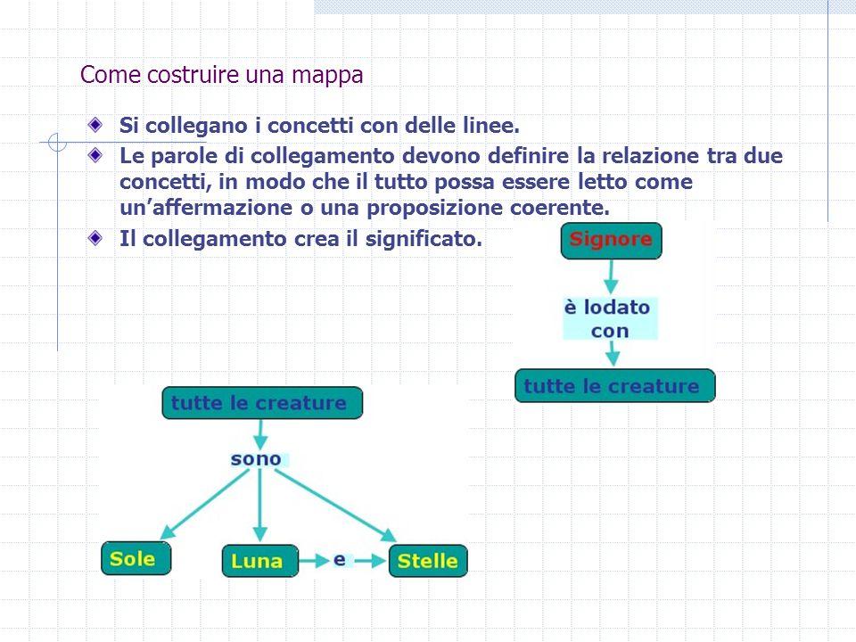 Come costruire una mappa Si collegano i concetti con delle linee. Le parole di collegamento devono definire la relazione tra due concetti, in modo che