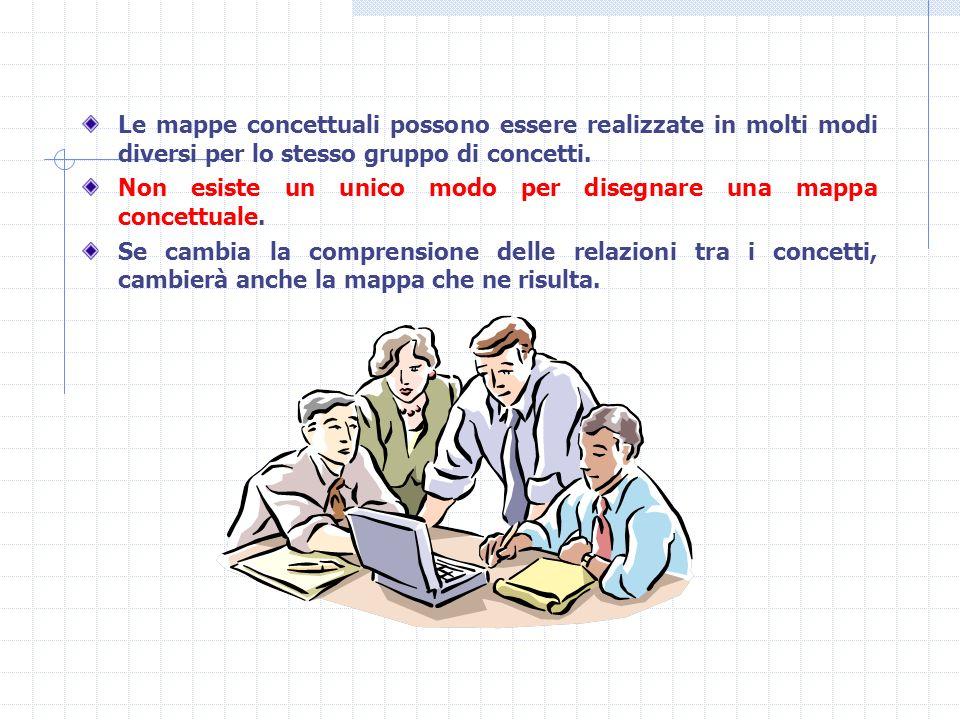 Le mappe concettuali possono essere realizzate in molti modi diversi per lo stesso gruppo di concetti. Non esiste un unico modo per disegnare una mapp