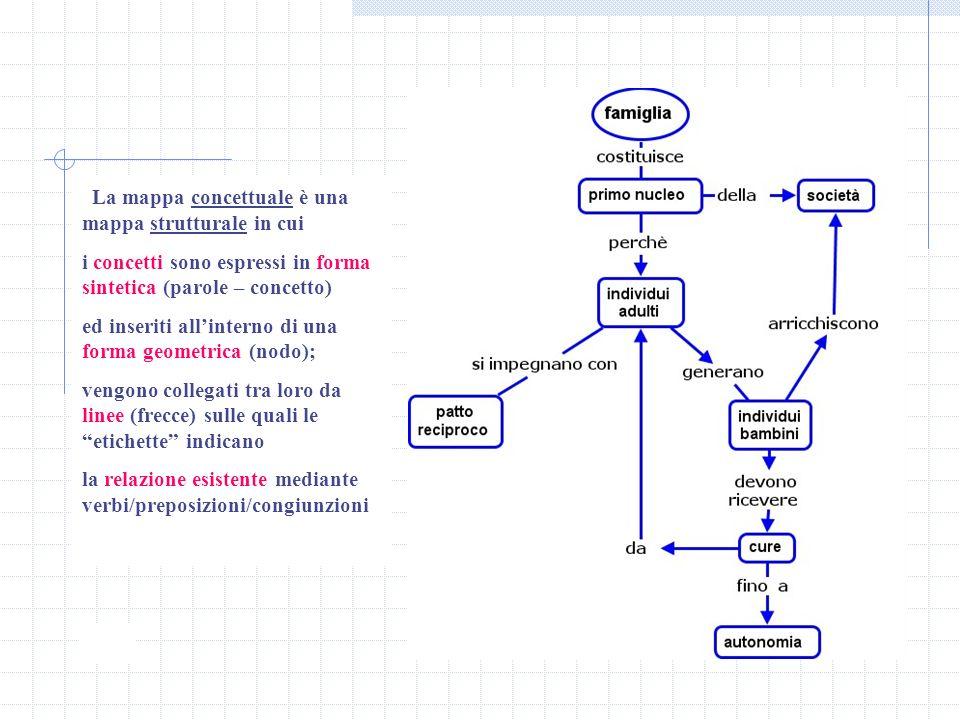 La mappa concettuale è una mappa strutturale in cui i concetti sono espressi in forma sintetica (parole – concetto) ed inseriti allinterno di una form