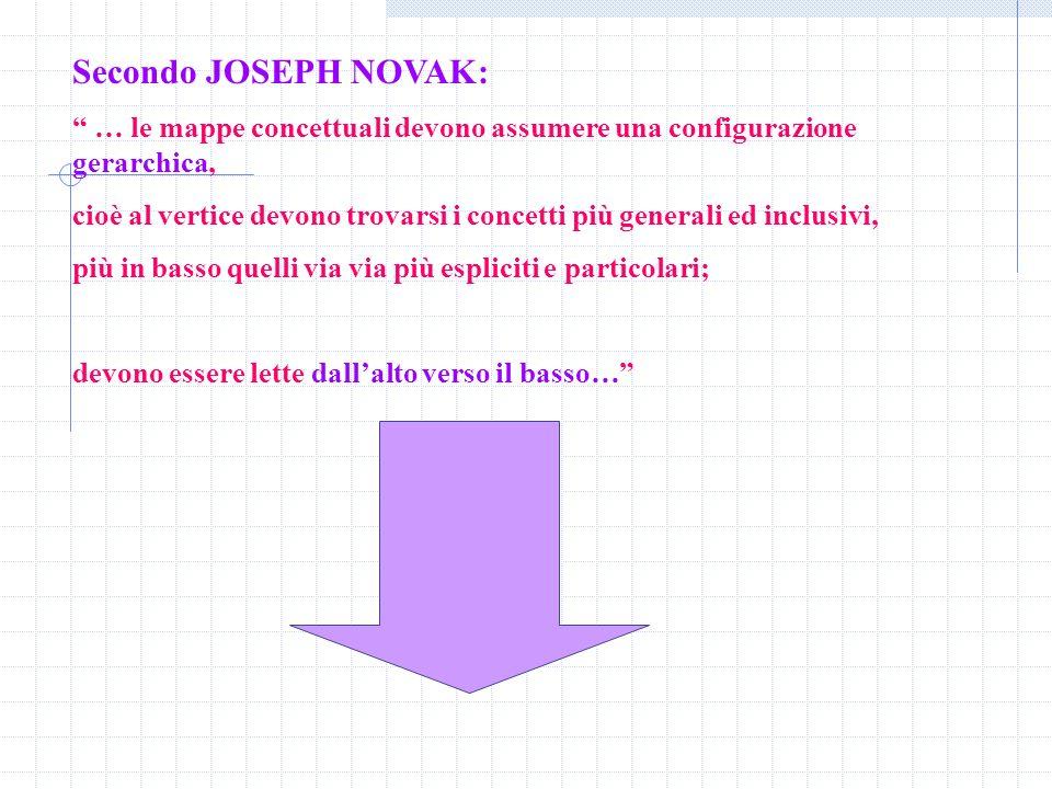 Secondo JOSEPH NOVAK: … le mappe concettuali devono assumere una configurazione gerarchica, cioè al vertice devono trovarsi i concetti più generali ed